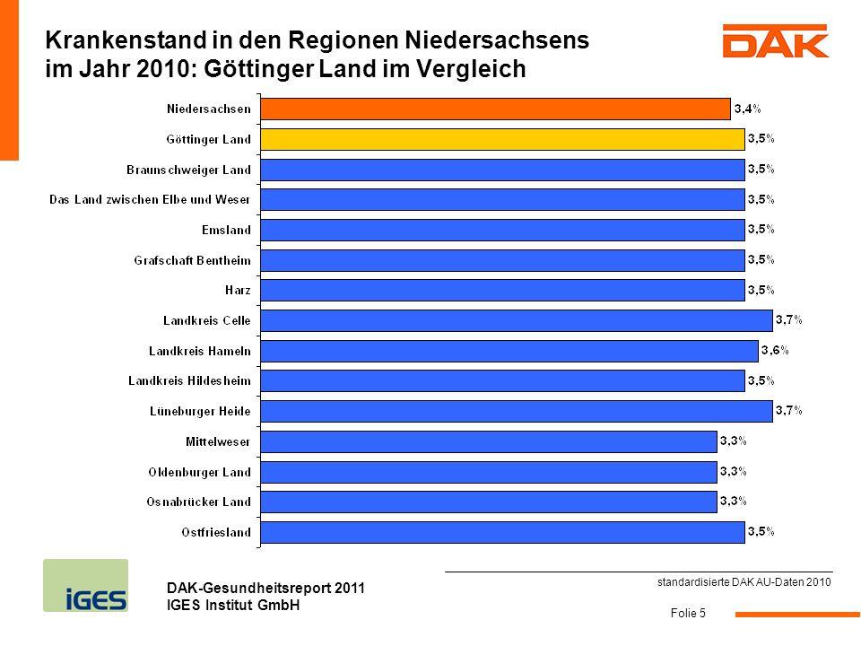 DAK-Gesundheitsreport 2011 IGES Institut GmbH Folie 5 Krankenstand in den Regionen Niedersachsens im Jahr 2010: Göttinger Land im Vergleich standardis