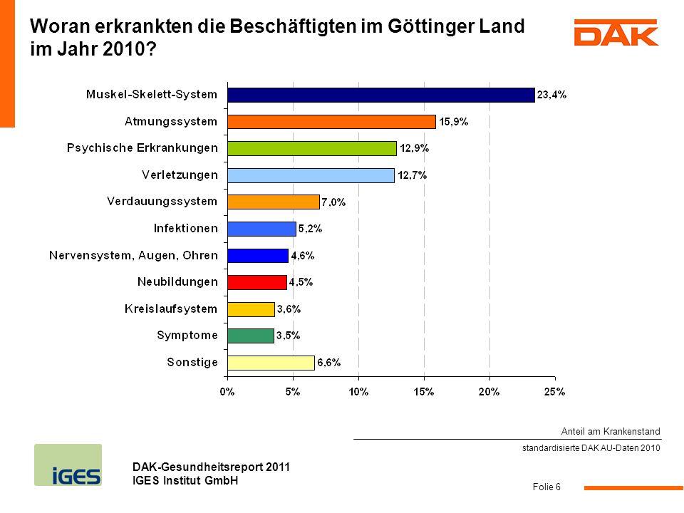 DAK-Gesundheitsreport 2011 IGES Institut GmbH Folie 6 standardisierte DAK AU-Daten 2010 Woran erkrankten die Beschäftigten im Göttinger Land im Jahr 2