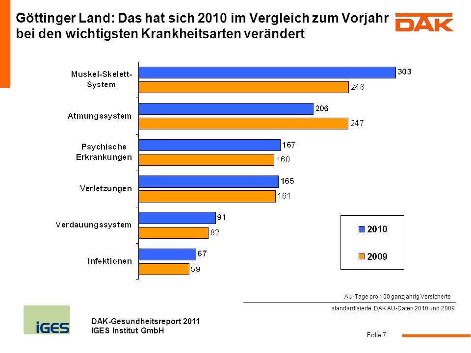 DAK-Gesundheitsreport 2011 IGES Institut GmbH Folie 7 standardisierte DAK AU-Daten 2010 und 2009 Göttinger Land: Das hat sich 2010 im Vergleich zum Vo