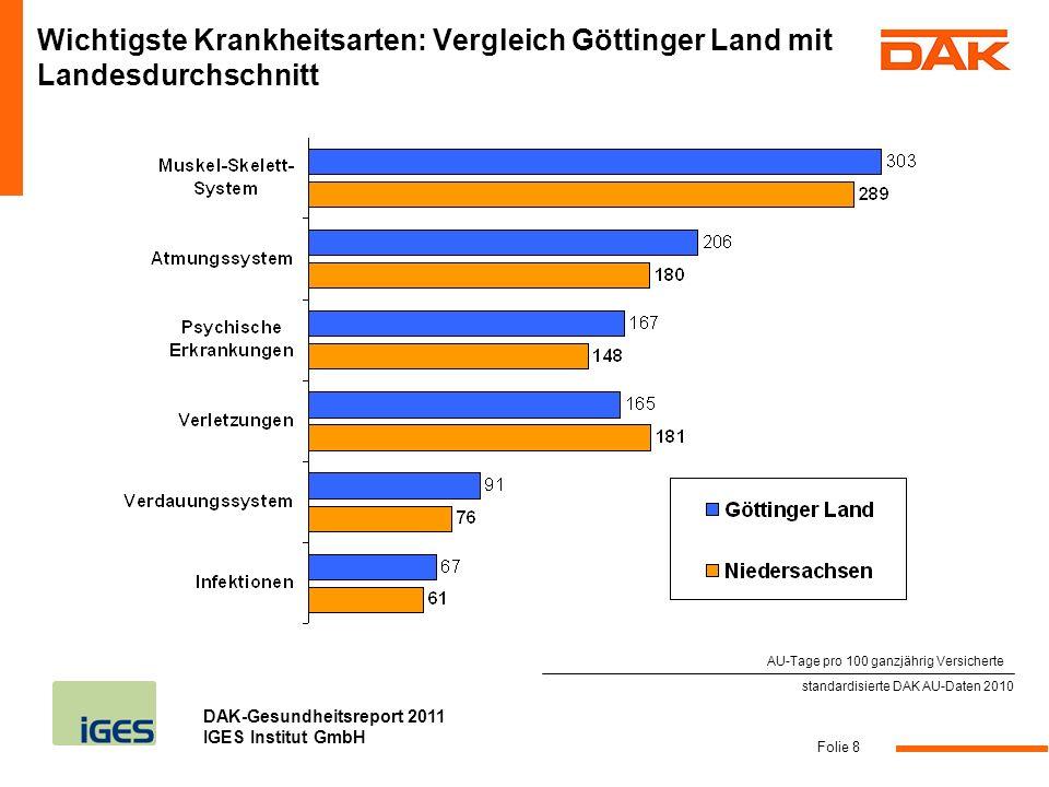 DAK-Gesundheitsreport 2011 IGES Institut GmbH Folie 8 standardisierte DAK AU-Daten 2010 Wichtigste Krankheitsarten: Vergleich Göttinger Land mit Lande