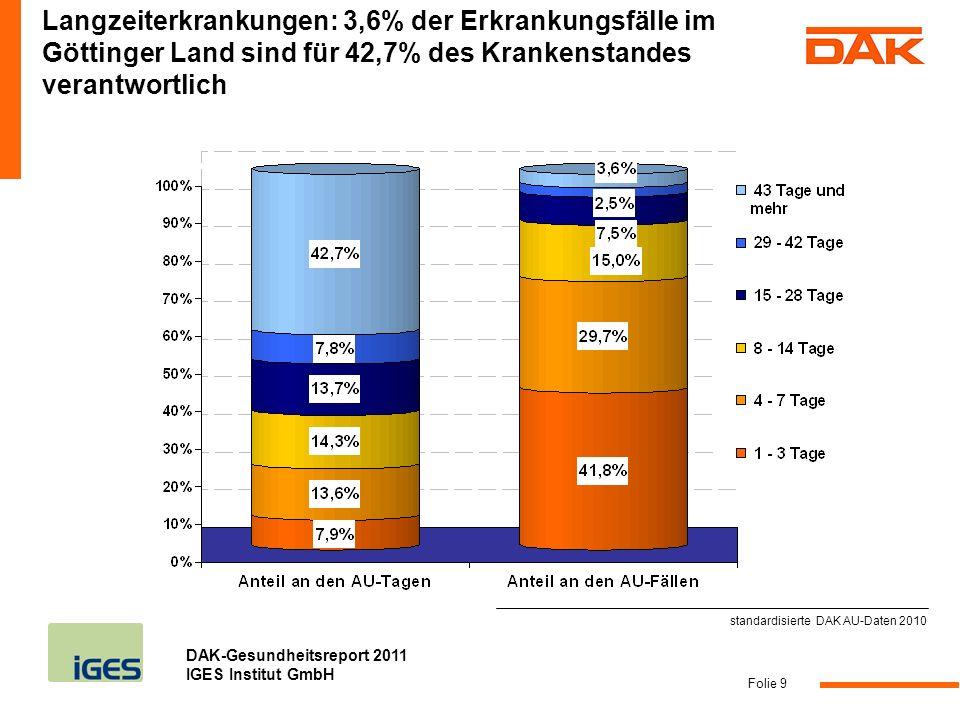 DAK-Gesundheitsreport 2011 IGES Institut GmbH Folie 9 Langzeiterkrankungen: 3,6% der Erkrankungsfälle im Göttinger Land sind für 42,7% des Krankenstan