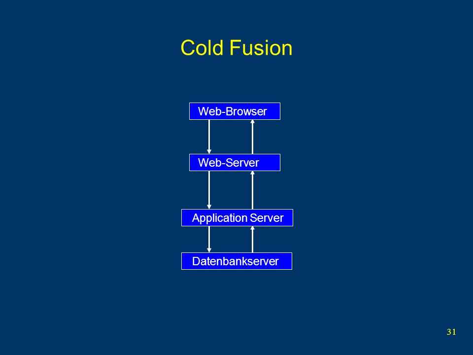 31 Cold Fusion Web-BrowserWeb-ServerDatenbankserverApplication Server