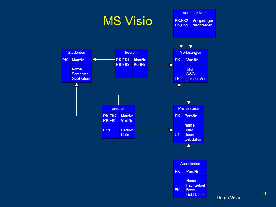 4 MS Visio Demo Visio