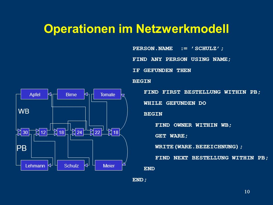 10 Operationen im Netzwerkmodell PERSON.NAME := SCHULZ; FIND ANY PERSON USING NAME; IF GEFUNDEN THEN BEGIN FIND FIRST BESTELLUNG WITHIN PB; WHILE GEFU