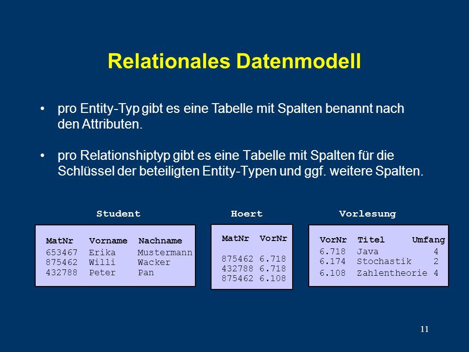 11 Relationales Datenmodell pro Relationshiptyp gibt es eine Tabelle mit Spalten für die Schlüssel der beteiligten Entity-Typen und ggf. weitere Spalt