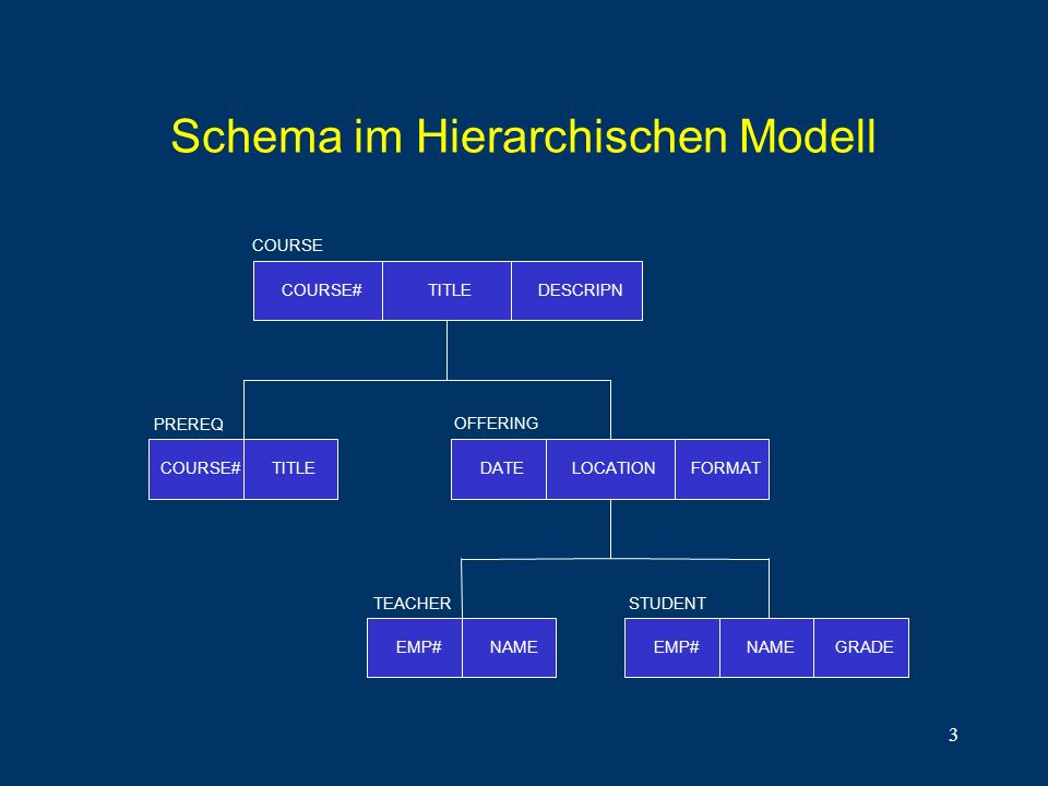 3 Schema im Hierarchischen Modell COURSE#TITLEDESCRIPN COURSE COURSE#TITLE PREREQ OFFERING LOCATIONDATEFORMAT EMP#NAMEEMP#NAMEGRADE STUDENTTEACHER