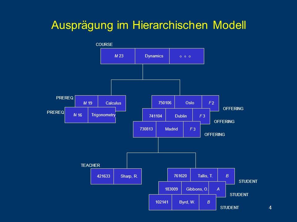 4 Ausprägung im Hierarchischen Modell M 23 COURSE Dynamics CalculusM 19 TrigonometryM 16 PREREQ Oslo750106F 2 OFFERING Dublin741104 F 3 OFFERING Madri