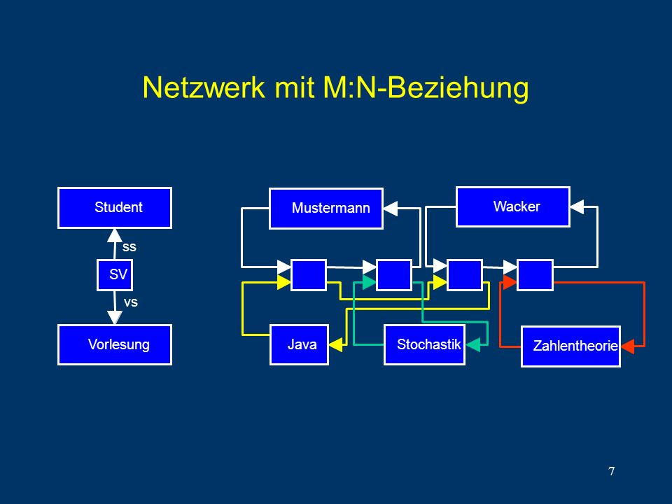 7 Netzwerk mit M:N-Beziehung Student SV Vorlesung ss vs Mustermann WackerJavaStochastik Zahlentheorie