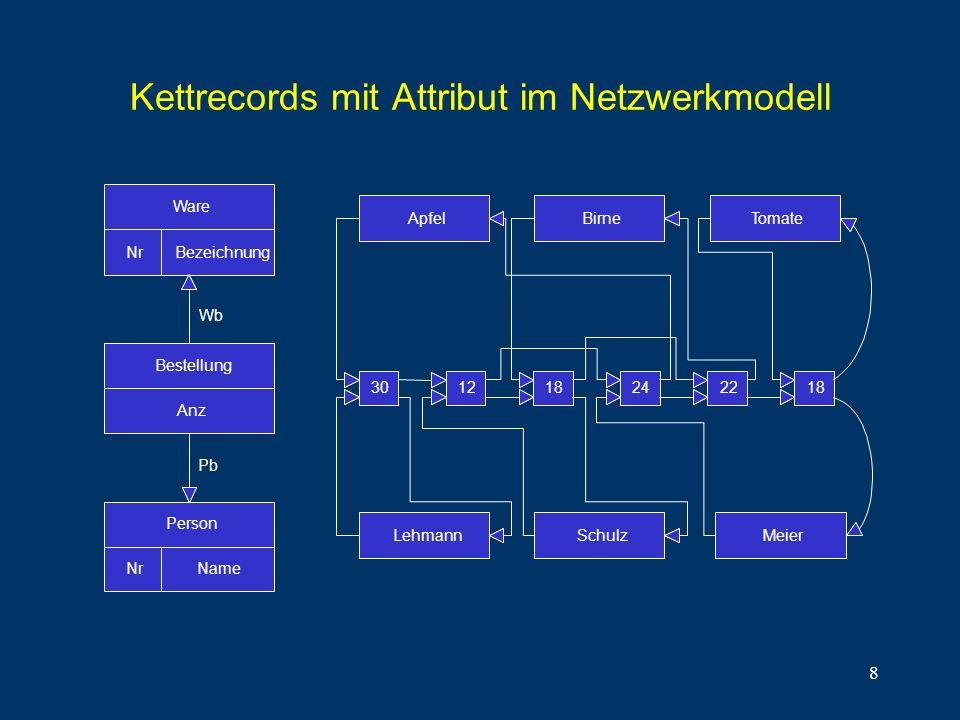 8 Kettrecords mit Attribut im Netzwerkmodell Ware NrBezeichnung Bestellung Anz Nr Person Name Wb Pb ApfelBirneTomate LehmannSchulzMeier 301218242218