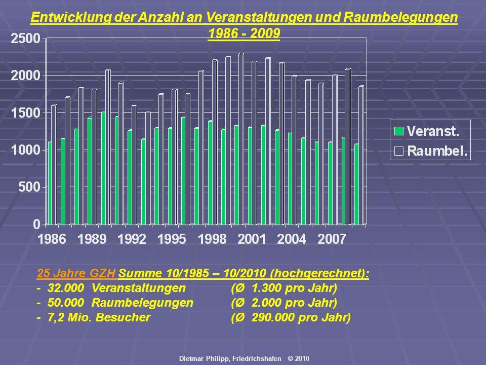 Dietmar Philipp, Friedrichshafen © 2010 Entwicklung der Anzahl an Veranstaltungen und Raumbelegungen 1986 - 2009 25 Jahre GZH Summe 10/1985 – 10/2010