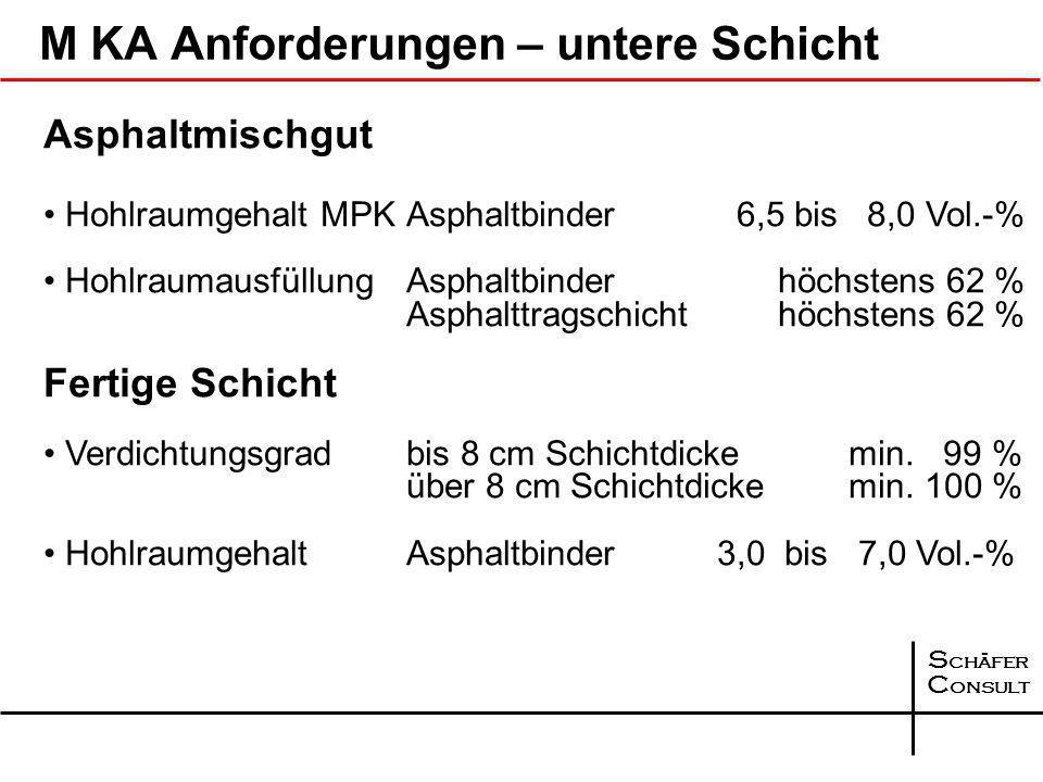 S chäfer C onsult Schichtdicken für Bauklassen SV, I bis III