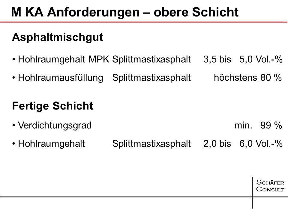 S chäfer C onsult M KA Anforderungen – untere Schicht Asphaltmischgut Hohlraumgehalt MPKAsphaltbinder 6,5 bis 8,0 Vol.-% HohlraumausfüllungAsphaltbind