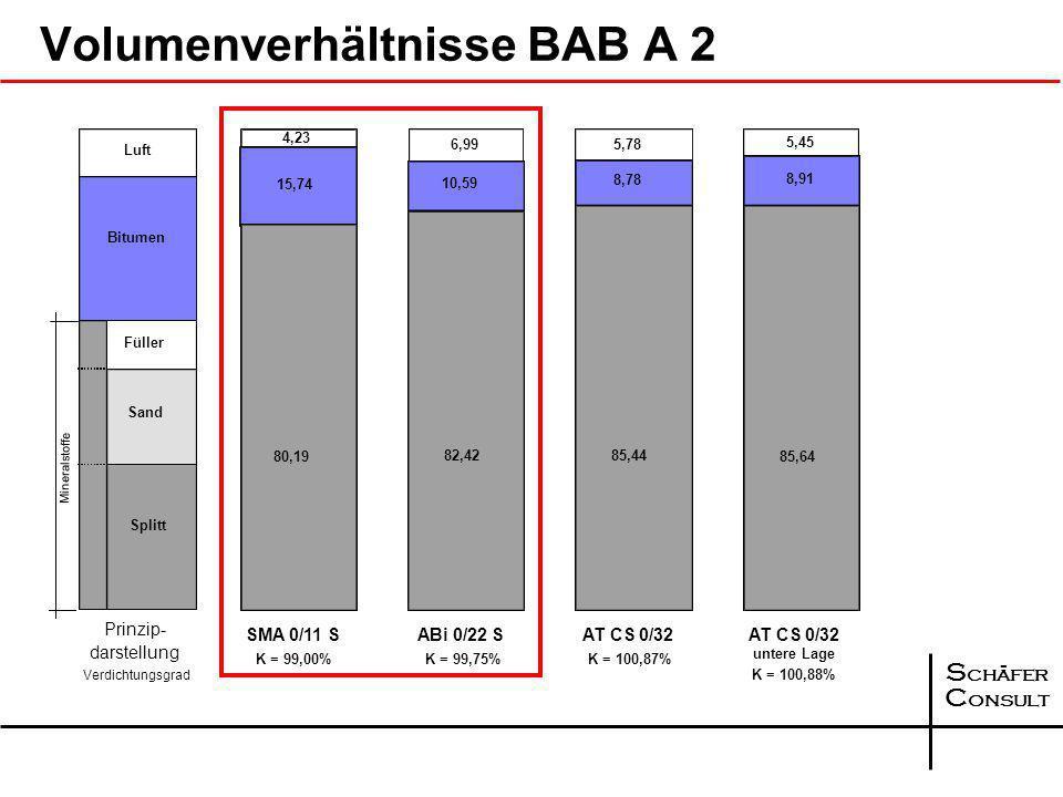 S chäfer C onsult Bewertung der Entwicklung seit 2006 FGSV AK 7.3.5 Kompaktasphalt 59 Strecken in Deutschland 1995 - 2005 mit insgesamt 2,89 Mio. m² a