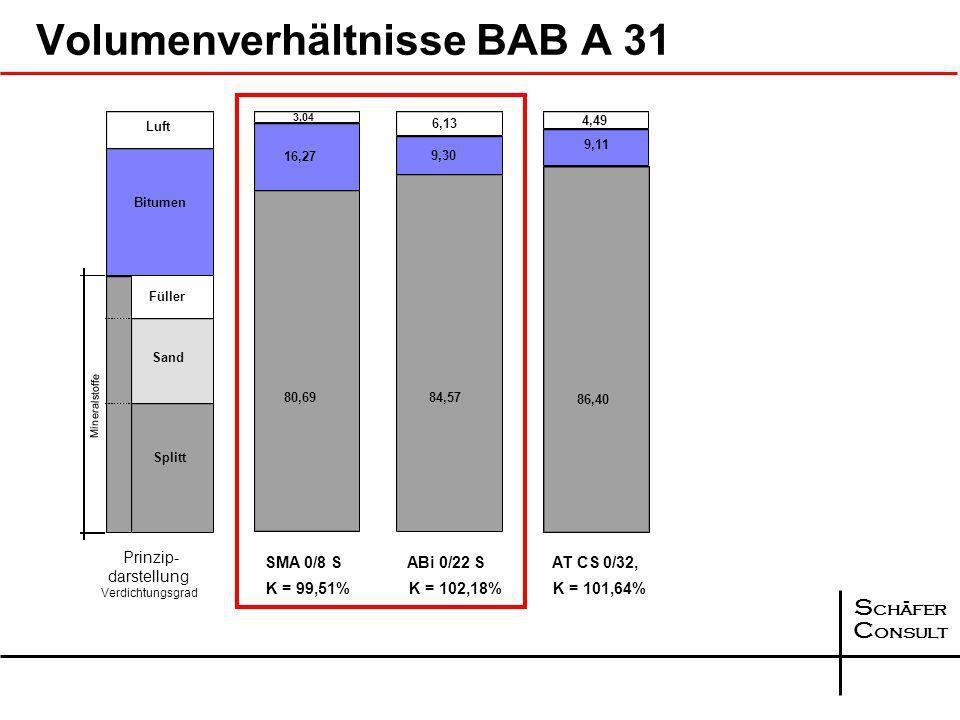 S chäfer C onsult Luft 4,23 6,995,78 5,45 Prinzip- darstellung Verdichtungsgrad Füller Sand Splitt Bitumen SMA 0/11 S K = 99,00% untere Lage 15,74 10,