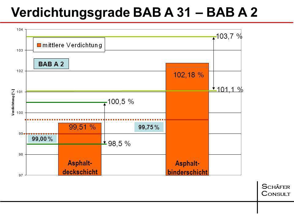S chäfer C onsult Volumenverhältnisse BAB A 31 6,13 4,49 SMA 0/8 S ABi 0/22 S AT CS 0/32, K = 99,51%K = 102,18%K = 101,64% 80,69 84,57 86,40 3,04 9,11