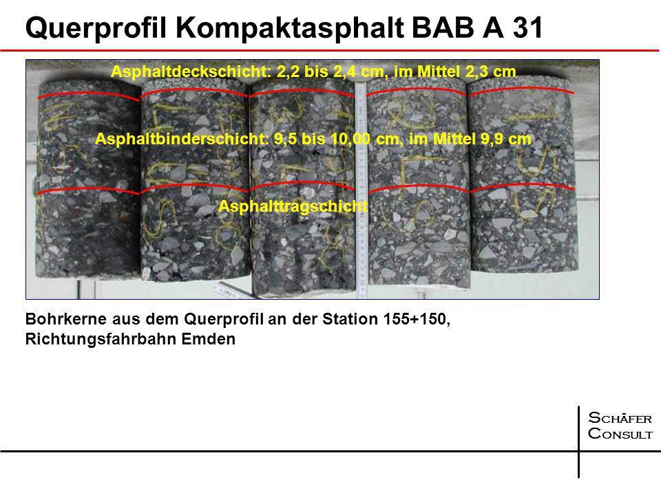 S chäfer C onsult 99,51 % 98,5 % 100,5 % 102,18 % 101,1 % 103,7 % Asphalt- deckschicht Asphalt- binderschicht 99,00 % 99,75 % BAB A 2 Verdichtungsgrad