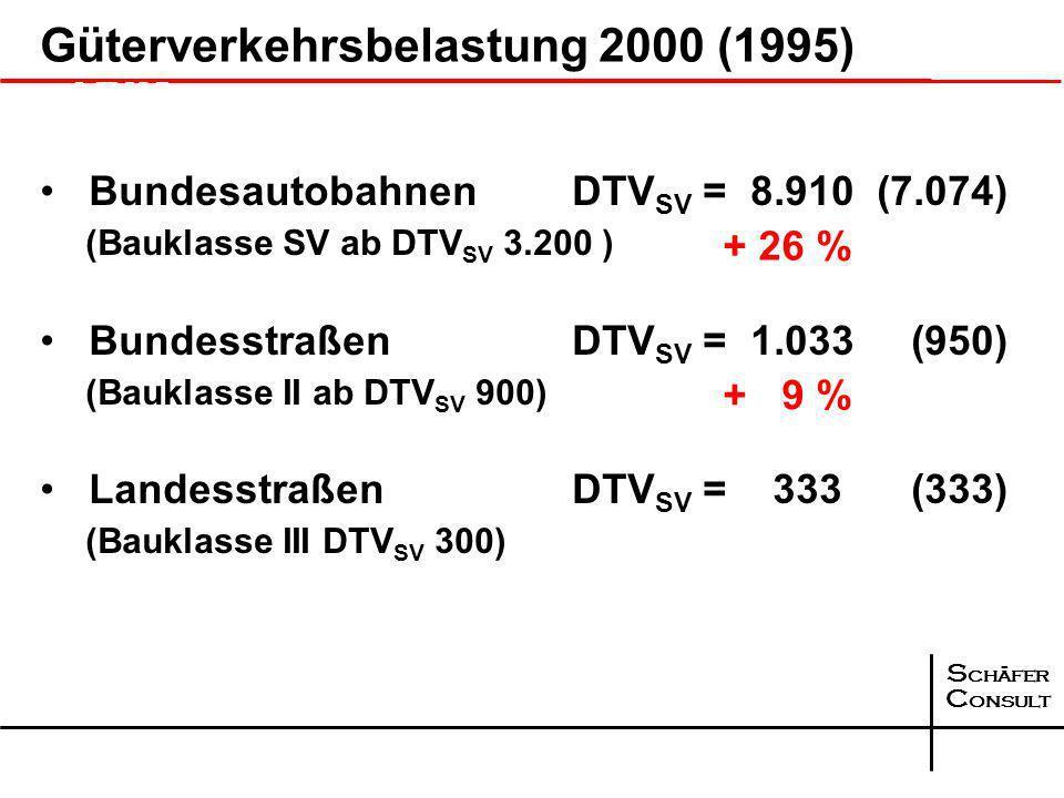 S chäfer C onsult Text S chäfer C onsult Güterverkehrsbelastung 2000 (1995) BundesautobahnenDTV SV = 8.910 (7.074) (Bauklasse SV ab DTV SV 3.200 ) Bundesstraßen DTV SV = 1.033 (950) (Bauklasse II ab DTV SV 900) Landesstraßen DTV SV = 333 (333) (Bauklasse III DTV SV 300) + 26 % + 9 %