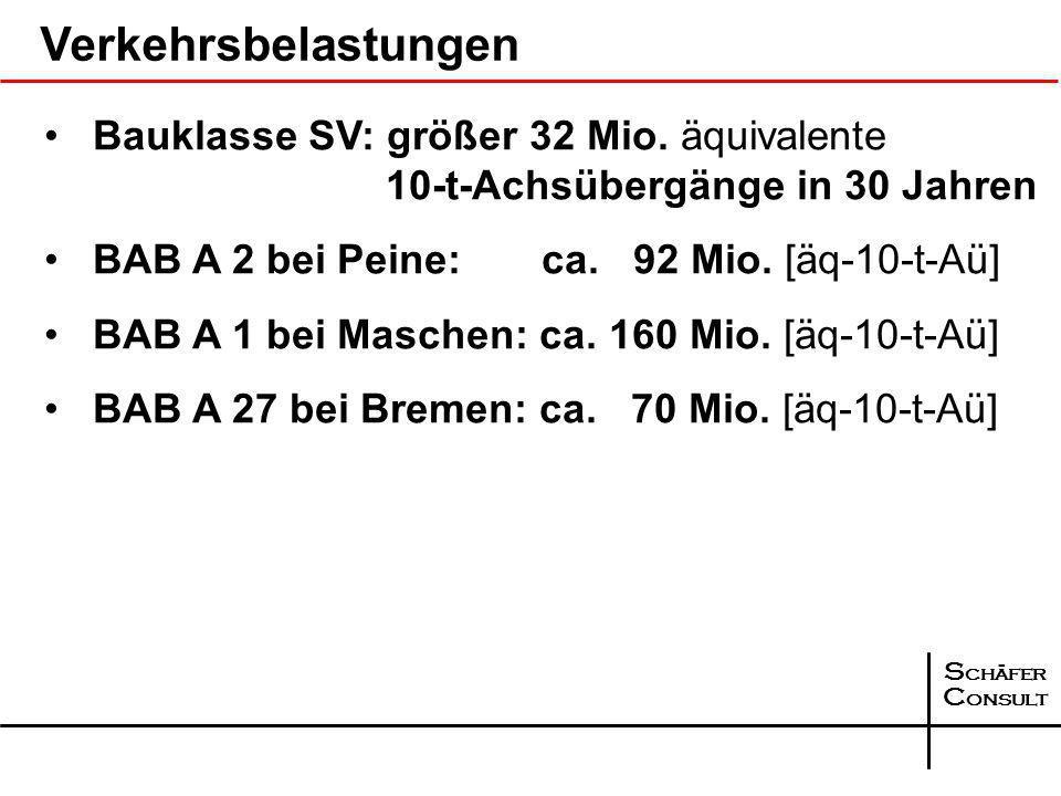 S chäfer C onsult 99,51 % 98,5 % 100,5 % 102,18 % 101,1 % 103,7 % Asphalt- deckschicht Asphalt- binderschicht 99,00 % 99,75 % BAB A 2 Verdichtungsgrade BAB A 31 – BAB A 2