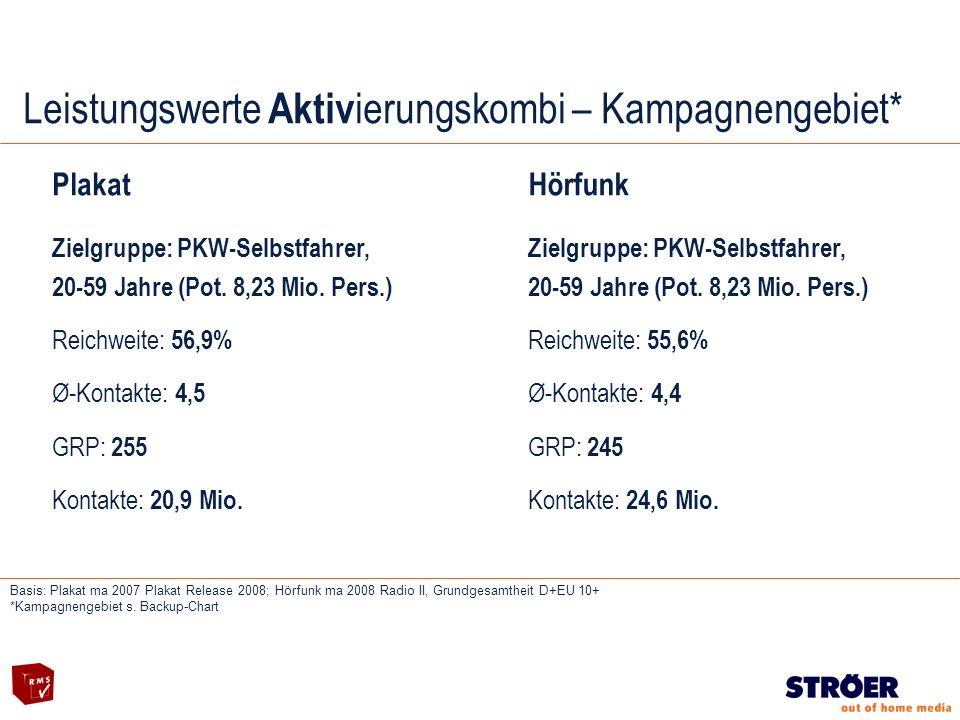 Leistungswerte Aktiv ierungskombi – Kampagnengebiet* Plakat Zielgruppe: PKW-Selbstfahrer, 20-59 Jahre (Pot.