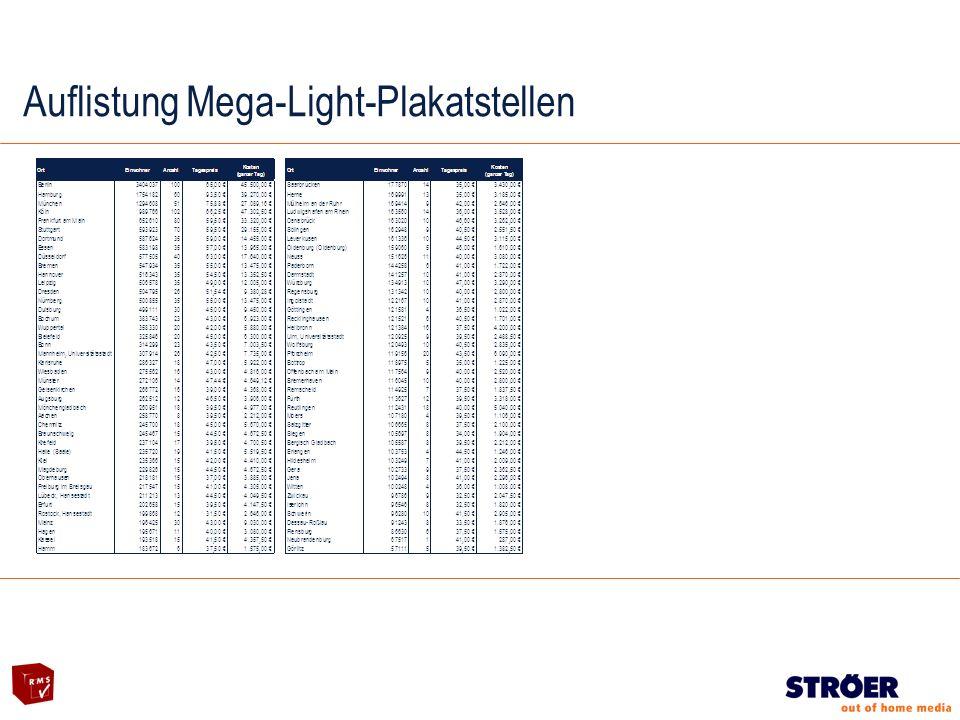 Auflistung Mega-Light-Plakatstellen