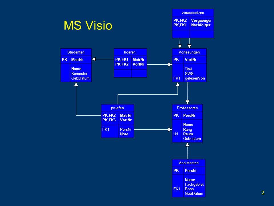 3 MS Access Frontend per ODBC Queries interaktiv Queries in SQL-Form Beziehungen Reports Formulare