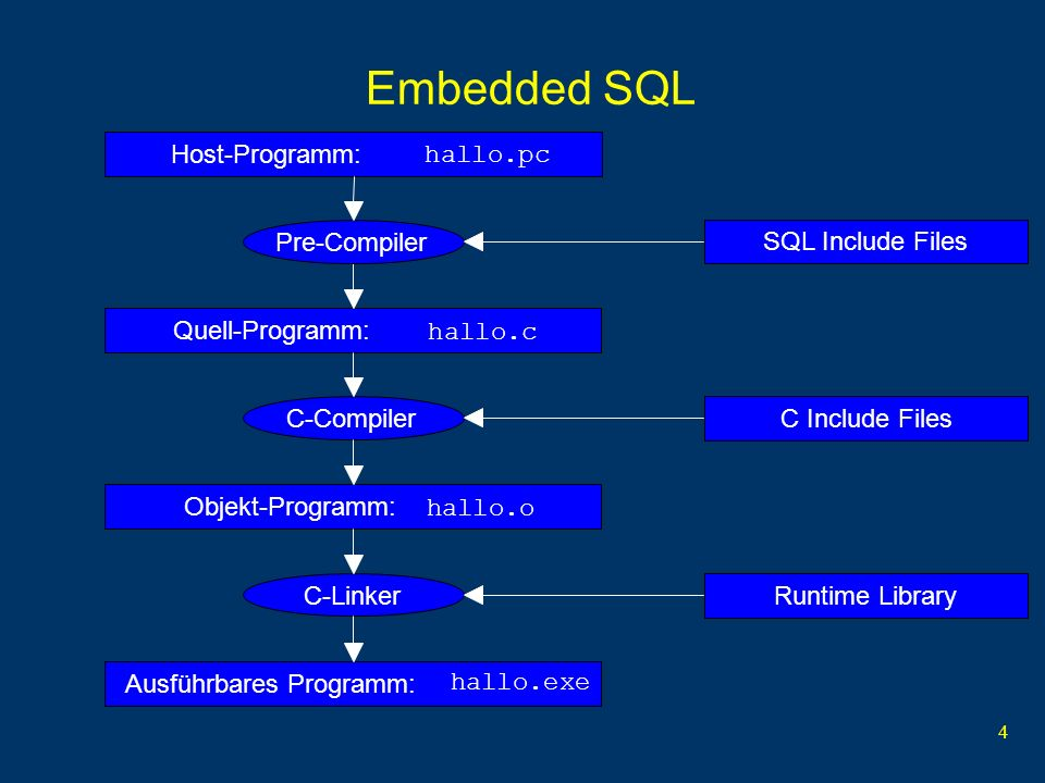 4 Embedded SQL Host-Programm: hallo.pc SQL Include Files Runtime Library C Include Files Quell-Programm: hallo.c Objekt-Programm: hallo.o Ausführbares Programm: hallo.exe Pre-CompilerC-Compiler C-Linker