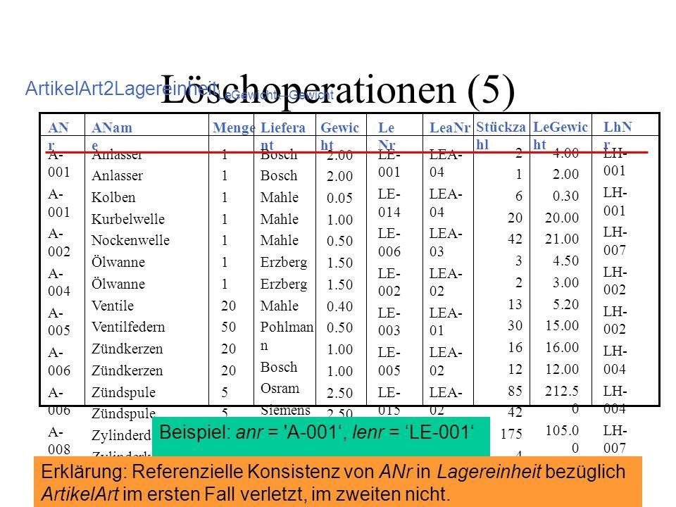 Löschoperationen (5) ArtikelArt2Lagereinheit LeGewicht Gewicht 1 20 50 20 5 10 1 Liefera nt LEA- 04 LEA- 03 LEA- 02 LEA- 01 LEA- 02 LEA- 04 LEA- 01 LEA- 05 LEA- 02 LEA- 05 LEA- 02 LE- 001 LE- 014 LE- 006 LE- 002 LE- 003 LE- 005 LE- 015 LE- 010 LE- 008 LE- 011 LE- 013 LE- 007 LE- 016 LE- 004 LE- 012 LE- 009 Anlasser Kolben Kurbelwelle Nockenwelle Ölwanne Ventile Ventilfedern Zündkerzen Zündspule Zylinderdichtung Zylinderkopf Zylinderkurbelgehä use A- 001 A- 002 A- 004 A- 005 A- 006 A- 008 A- 010 A- 011 A- 012 A- 015 A- 017 A- 019 A- 020 LeaNrLe Nr ANam e AN r Menge Bosch Mahle Erzberg Mahle Pohlman n Bosch Osram Siemens Erzberg Mahle Erzberg Gewic ht 2.00 0.05 1.00 0.50 1.50 0.40 0.50 1.00 2.50 1.00 3.00 6.00 2 1 6 20 42 3 2 13 30 16 12 85 42 175 4 1 Stückza hl 4.00 2.00 0.30 20.00 21.00 4.50 3.00 5.20 15.00 16.00 12.00 212.5 0 105.0 0 175.0 0 12.00 6.00 LeGewic ht LH- 001 LH- 007 LH- 002 LH- 004 LH- 007 LH- 003 LH- 005 LH- 006 LH- 005 LH- 006 LH- 003 LhN r Beispiel: anr = A-001, lenr = LE-001 Erklärung: Referenzielle Konsistenz von ANr in Lagereinheit bezüglich ArtikelArt im ersten Fall verletzt, im zweiten nicht.