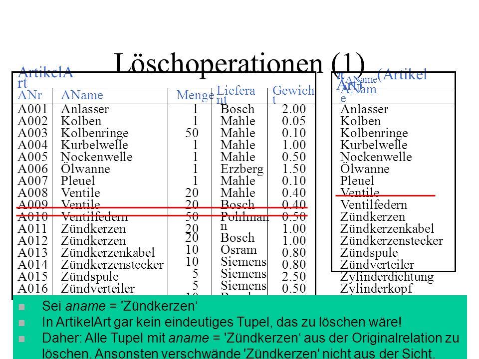 Löschoperationen (1) 2.00 0.05 0.10 1.00 0.50 1.50 0.10 0.40 0.50 1.00 0.80 2.50 0.50 1.00 3.00 6.00 Bosch Mahle Erzberg Mahle Bosch Pohlman n Bosch Osram Siemens Bosch Erzberg Pohlman n Mahle Erzberg 1 50 1 20 50 20 10 5 10 1 Anlasser Kolben Kolbenringe Kurbelwelle Nockenwelle Ölwanne Pleuel Ventile Ventilfedern Zündkerzen Zündkerzenkabel Zündkerzenstecker Zündspule Zündverteiler Zylinderdichtung Zylinderkopf Zylinderkurbelgehäus e A001 A002 A003 A004 A005 A006 A007 A008 A009 A010 A011 A012 A013 A014 A015 A016 A017 A018 A019 A020 Gewich t Liefera nt Menge AName ANr ArtikelA rt Anlasser Kolben Kolbenringe Kurbelwelle Nockenwelle Ölwanne Pleuel Ventile Ventilfedern Zündkerzen Zündkerzenkabel Zündkerzenstecker Zündspule Zündverteiler Zylinderdichtung Zylinderkopf Zylinderkurbelgehä use ANam e AName (Artikel Art) n Sei aname = Zündkerzen n In ArtikelArt gar kein eindeutiges Tupel, das zu löschen wäre.