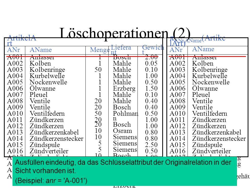Löschoperationen (2) 2.00 0.05 0.10 1.00 0.50 1.50 0.10 0.40 0.50 1.00 0.80 2.50 0.50 1.00 3.00 6.00 Bosch Mahle Erzberg Mahle Bosch Pohlman n Bosch Osram Siemens Bosch Erzberg Pohlman n Mahle Erzberg 1 50 1 20 50 20 10 5 10 1 Anlasser Kolben Kolbenringe Kurbelwelle Nockenwelle Ölwanne Pleuel Ventile Ventilfedern Zündkerzen Zündkerzenkabel Zündkerzenstecker Zündspule Zündverteiler Zylinderdichtung Zylinderkopf Zylinderkurbelgehäus e A001 A002 A003 A004 A005 A006 A007 A008 A009 A010 A011 A012 A013 A014 A015 A016 A017 A018 A019 A020 Gewich t Liefera nt Menge AName ANr ArtikelA rt Anlasser Kolben Kolbenringe Kurbelwelle Nockenwelle Ölwanne Pleuel Ventile Ventilfedern Zündkerzen Zündkerzenkabel Zündkerzenstecker Zündspule Zündverteiler Zylinderdichtung Zylinderkopf Zylinderkurbelgehäus e A001 A002 A003 A004 A005 A006 A007 A008 A009 A010 A011 A012 A013 A014 A015 A016 A017 A018 A019 A020 AName ANr ANr,AName (Artike lArt) Ausfüllen eindeutig, da das Schlüsselattribut der Originalrelation in der Sicht vorhanden ist.