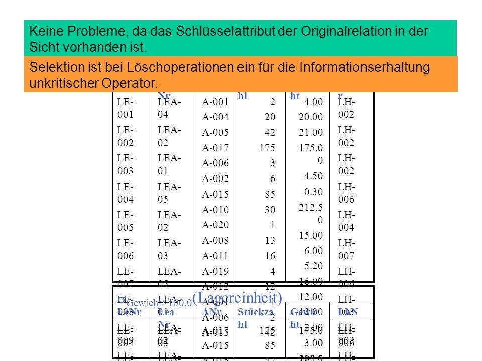 Löschoperationen (4) LH- 002 LH- 006 LH- 004 LH- 007 LH- 006 LH- 003 LH- 007 LH- 005 LH- 003 LH- 005 LH- 001 LH- 004 LH- 005 4.00 20.00 21.00 175.0 0 4.50 0.30 212.5 0 15.00 6.00 5.20 16.00 12.00 2.00 3.00 105.0 0 2 20 42 175 3 6 85 30 1 13 16 4 12 1 2 42 A-001 A-004 A-005 A-017 A-006 A-002 A-015 A-010 A-020 A-008 A-011 A-019 A-012 A-001 A-006 A-015 LEA- 04 LEA- 02 LEA- 01 LEA- 05 LEA- 02 LEA- 03 LEA- 05 LEA- 01 LEA- 02 LEA- 04 LEA- 01 LEA- 02 LEA- 01 LEA- 04 LEA- 02 LE- 001 LE- 002 LE- 003 LE- 004 LE- 005 LE- 006 LE- 007 LE- 008 LE- 009 LE- 010 LE- 011 LE- 012 LE- 013 LE- 014 LE- 015 LE- 016 LhN r Gewic ht Stückza hl ANrLea Nr LeNr Lagereinheit LH- 006 LH- 005 175.0 0 212.5 0 105.0 0 175 85 42 A-017 A-015 LEA- 05 LEA- 02 LE- 004 LE- 007 LE- 016 LhN r Gewic ht Stückza hl ANrLea Nr LeNr Gewicht>100.0 (Lagereinheit) Keine Probleme, da das Schlüsselattribut der Originalrelation in der Sicht vorhanden ist.