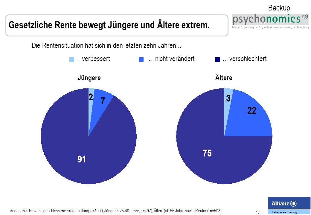 10 Lebensversicherung Die Rentensituation hat sich in den letzten zehn Jahren...