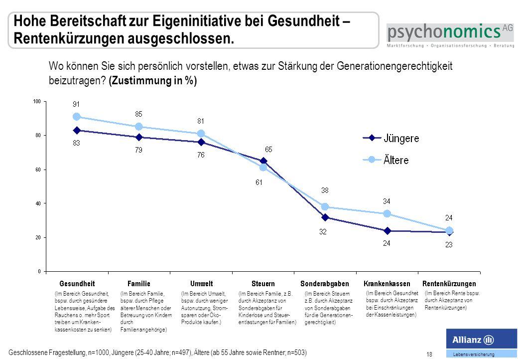 18 Lebensversicherung Hohe Bereitschaft zur Eigeninitiative bei Gesundheit – Rentenkürzungen ausgeschlossen.