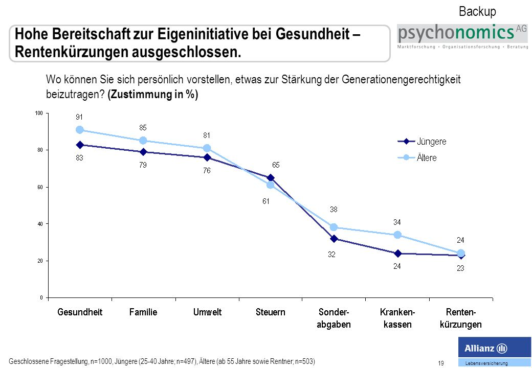 19 Lebensversicherung Hohe Bereitschaft zur Eigeninitiative bei Gesundheit – Rentenkürzungen ausgeschlossen.