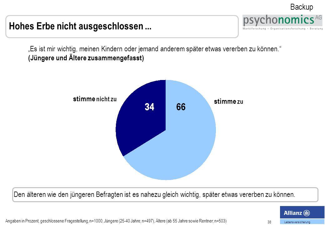 38 Lebensversicherung Hohes Erbe nicht ausgeschlossen...