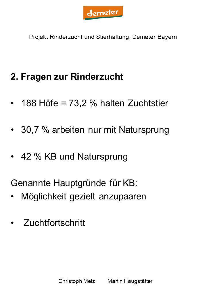Projekt Rinderzucht und Stierhaltung, Demeter Bayern Christoph Metz Martin Haugstätter Genannte hauptsächliche Zuchtziele: Hohe Lebensleistung: 52,9 % Gesundheit: 37,7 % Fundament: 21,8 % Grundfutterverwertung: 20,6 % Milchleistung: 8,9 %, 66 Bauern sind mit der jetzigen ML zufrieden