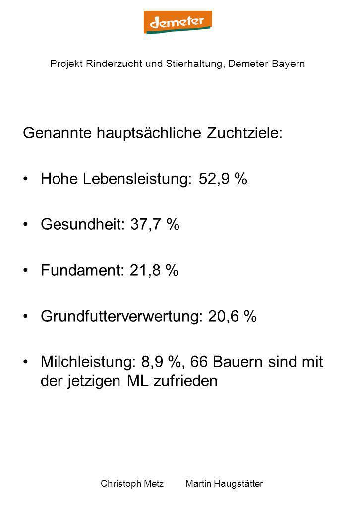 Projekt Rinderzucht und Stierhaltung, Demeter Bayern Christoph Metz Martin Haugstätter Genannte hauptsächliche Zuchtziele: Hohe Lebensleistung: 52,9 %
