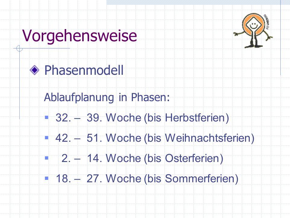 Vorgehensweise Phasenmodell Ablaufplanung in Phasen: 32. – 39. Woche (bis Herbstferien) 42. – 51. Woche (bis Weihnachtsferien) 2. – 14. Woche (bis Ost
