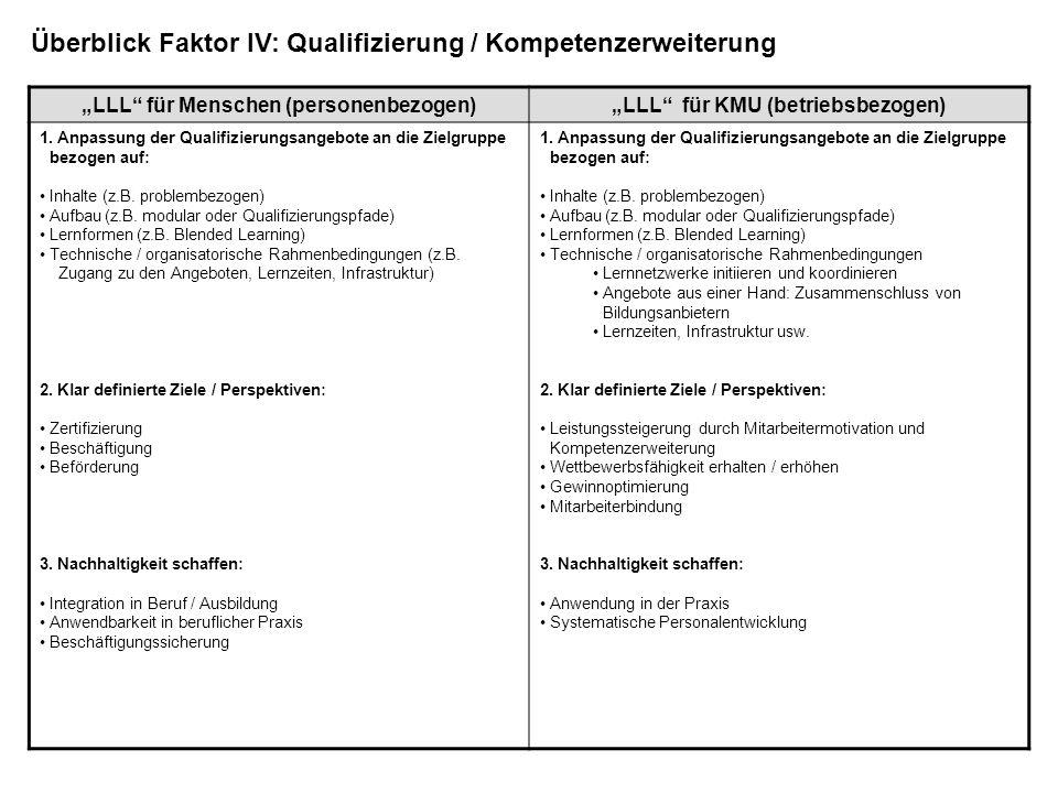 LLL für Menschen (personenbezogen)LLL für KMU (betriebsbezogen) 1. Anpassung der Qualifizierungsangebote an die Zielgruppe bezogen auf: Inhalte (z.B.