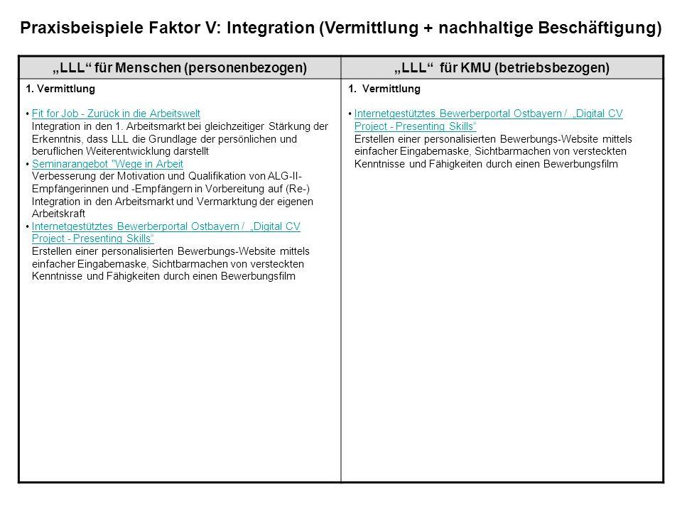 LLL für Menschen (personenbezogen)LLL für KMU (betriebsbezogen) 1. Vermittlung Fit for Job - Zurück in die Arbeitswelt Integration in den 1. Arbeitsma