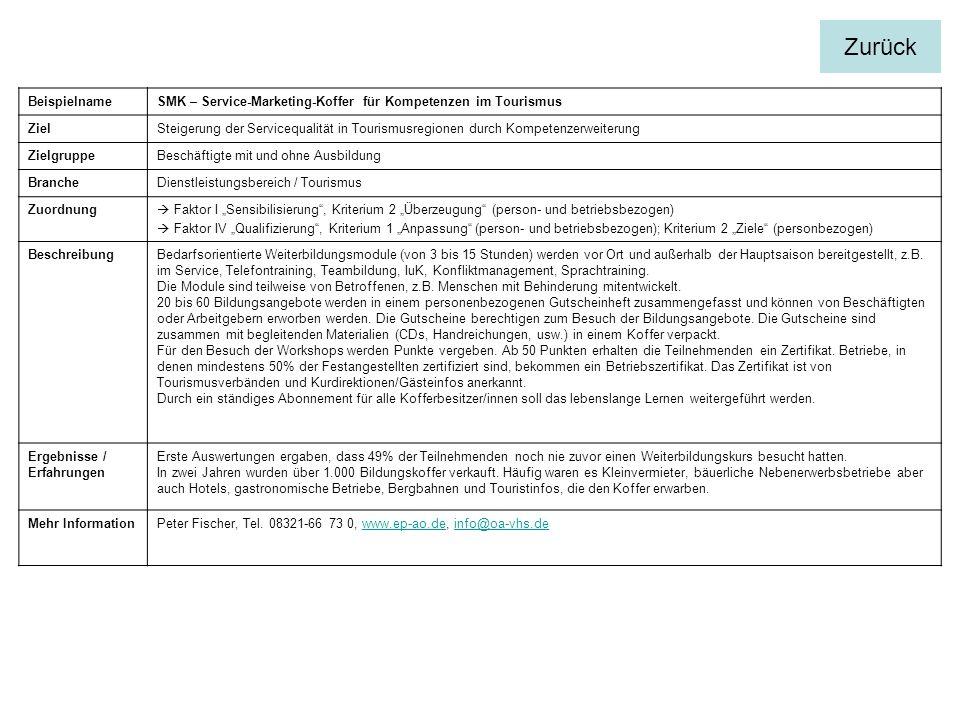 BeispielnameSMK – Service-Marketing-Koffer für Kompetenzen im Tourismus ZielSteigerung der Servicequalität in Tourismusregionen durch Kompetenzerweiterung ZielgruppeBeschäftigte mit und ohne Ausbildung BrancheDienstleistungsbereich / Tourismus Zuordnung Faktor I Sensibilisierung, Kriterium 2 Überzeugung (person- und betriebsbezogen) Faktor IV Qualifizierung, Kriterium 1 Anpassung (person- und betriebsbezogen); Kriterium 2 Ziele (personbezogen) BeschreibungBedarfsorientierte Weiterbildungsmodule (von 3 bis 15 Stunden) werden vor Ort und außerhalb der Hauptsaison bereitgestellt, z.B.
