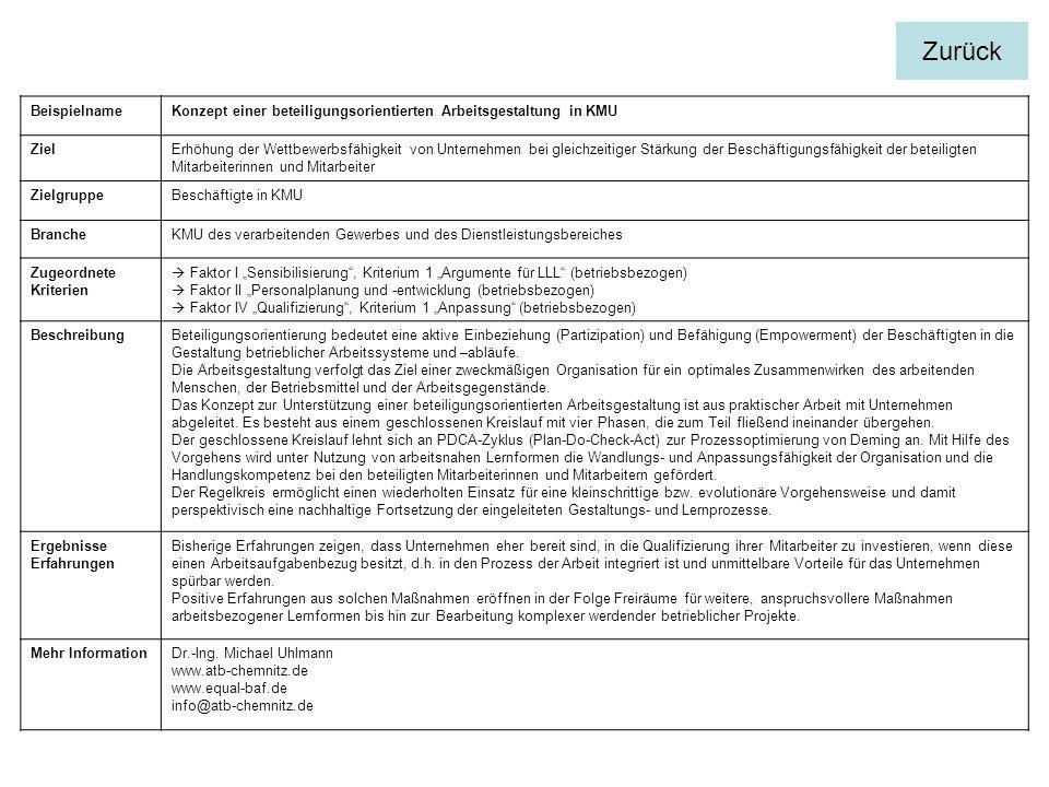 BeispielnameKonzept einer beteiligungsorientierten Arbeitsgestaltung in KMU ZielErhöhung der Wettbewerbsfähigkeit von Unternehmen bei gleichzeitiger Stärkung der Beschäftigungsfähigkeit der beteiligten Mitarbeiterinnen und Mitarbeiter ZielgruppeBeschäftigte in KMU BrancheKMU des verarbeitenden Gewerbes und des Dienstleistungsbereiches Zugeordnete Kriterien Faktor I Sensibilisierung, Kriterium 1 Argumente für LLL (betriebsbezogen) Faktor II Personalplanung und -entwicklung (betriebsbezogen) Faktor IV Qualifizierung, Kriterium 1 Anpassung (betriebsbezogen) BeschreibungBeteiligungsorientierung bedeutet eine aktive Einbeziehung (Partizipation) und Befähigung (Empowerment) der Beschäftigten in die Gestaltung betrieblicher Arbeitssysteme und –abläufe.