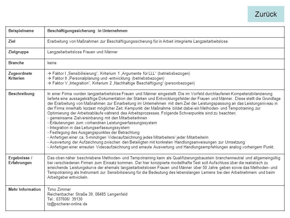 BeispielnameBeschäftigungssicherung in Unternehmen ZielErarbeitung von Maßnahmen zur Beschäftigungssicherung für in Arbeit integrierte Langzeitarbeitslose ZielgruppeLangzeitarbeitslose Frauen und Männer Branchekeine Zugeordnete Kriterien Faktor I Sensibilisierung, Kriterium 1 Argumente für LLL (betriebsbezogen) Faktor II Personalplanung und -entwicklung (betriebsbezogen) Faktor V Integration, Kriterium 2 Nachhaltige Beschäftigung (personbezogen) BeschreibungIn einer Firma wurden langzeitarbeitslose Frauen und Männer eingestellt.