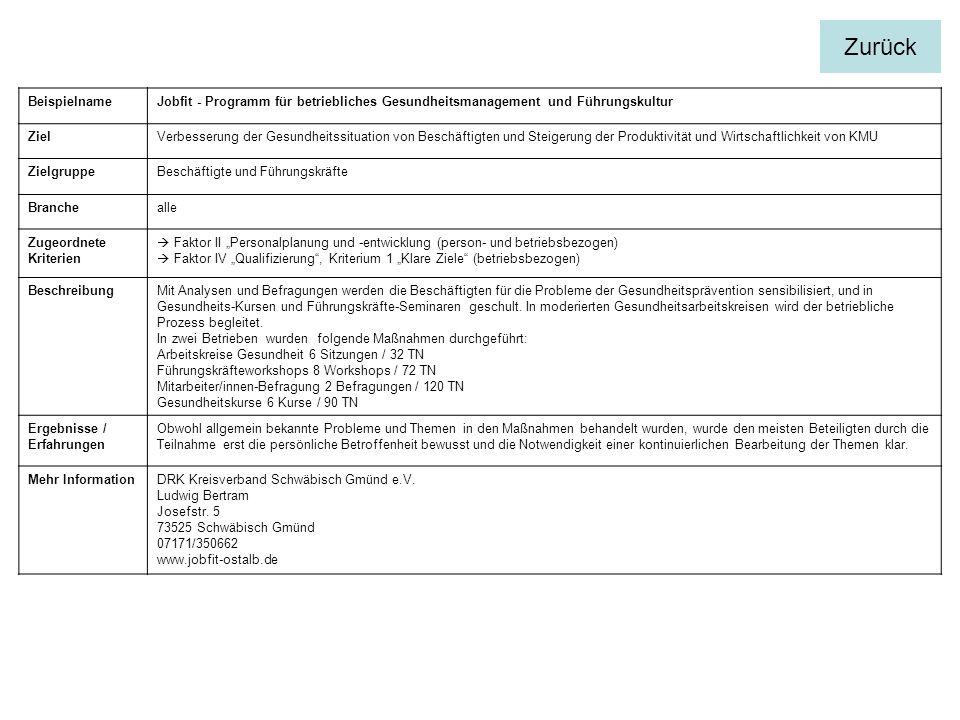 BeispielnameJobfit - Programm für betriebliches Gesundheitsmanagement und Führungskultur ZielVerbesserung der Gesundheitssituation von Beschäftigten und Steigerung der Produktivität und Wirtschaftlichkeit von KMU ZielgruppeBeschäftigte und Führungskräfte Branchealle Zugeordnete Kriterien Faktor II Personalplanung und -entwicklung (person- und betriebsbezogen) Faktor IV Qualifizierung, Kriterium 1 Klare Ziele (betriebsbezogen) BeschreibungMit Analysen und Befragungen werden die Beschäftigten für die Probleme der Gesundheitsprävention sensibilisiert, und in Gesundheits-Kursen und Führungskräfte-Seminaren geschult.