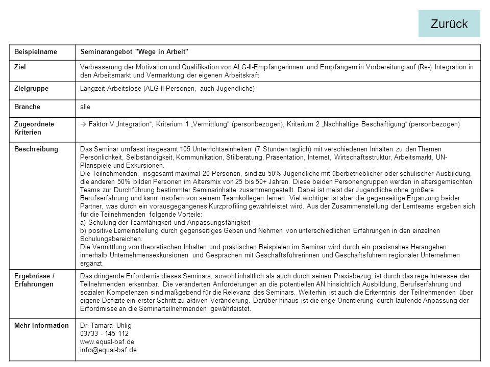 BeispielnameSeminarangebot Wege in Arbeit ZielVerbesserung der Motivation und Qualifikation von ALG-II-Empfängerinnen und Empfängern in Vorbereitung auf (Re-) Integration in den Arbeitsmarkt und Vermarktung der eigenen Arbeitskraft ZielgruppeLangzeit-Arbeitslose (ALG-II-Personen, auch Jugendliche) Branchealle Zugeordnete Kriterien Faktor V Integration, Kriterium 1 Vermittlung (personbezogen), Kriterium 2 Nachhaltige Beschäftigung (personbezogen) BeschreibungDas Seminar umfasst insgesamt 105 Unterrichtseinheiten (7 Stunden täglich) mit verschiedenen Inhalten zu den Themen Persönlichkeit, Selbständigkeit, Kommunikation, Stilberatung, Präsentation, Internet, Wirtschaftsstruktur, Arbeitsmarkt, UN- Planspiele und Exkursionen.