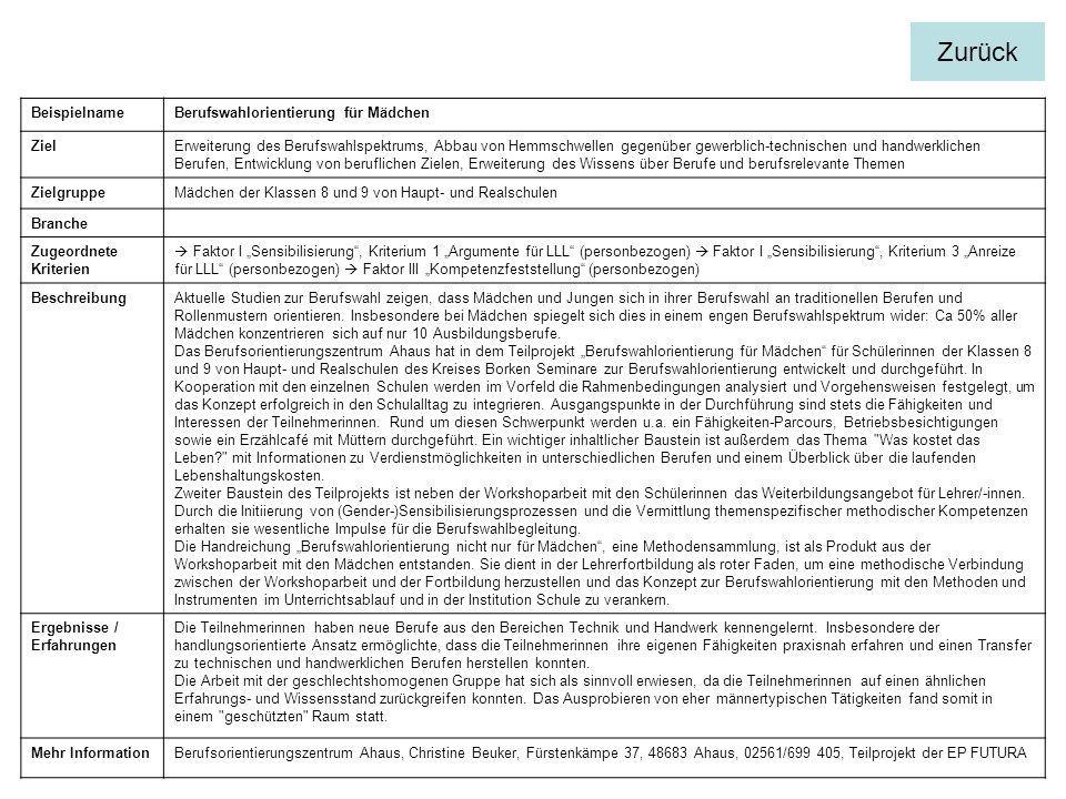 BeispielnameBerufswahlorientierung für Mädchen ZielErweiterung des Berufswahlspektrums, Abbau von Hemmschwellen gegenüber gewerblich-technischen und handwerklichen Berufen, Entwicklung von beruflichen Zielen, Erweiterung des Wissens über Berufe und berufsrelevante Themen ZielgruppeMädchen der Klassen 8 und 9 von Haupt- und Realschulen Branche Zugeordnete Kriterien Faktor I Sensibilisierung, Kriterium 1 Argumente für LLL (personbezogen) Faktor I Sensibilisierung, Kriterium 3 Anreize für LLL (personbezogen) Faktor III Kompetenzfeststellung (personbezogen) BeschreibungAktuelle Studien zur Berufswahl zeigen, dass Mädchen und Jungen sich in ihrer Berufswahl an traditionellen Berufen und Rollenmustern orientieren.