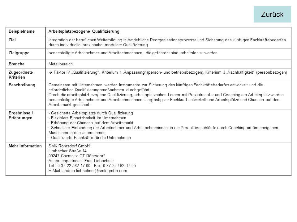 BeispielnameArbeitsplatzbezogene Qualifizierung ZielIntegration der beruflichen Weiterbildung in betriebliche Reorganisationsprozesse und Sicherung des künftigen Fachkräftebedarfes durch individuelle, praxisnahe, modulare Qualifizierung Zielgruppebenachteiligte Arbeitnehmer und Arbeitnehmerinnen, die gefährdet sind, arbeitslos zu werden BrancheMetallbereich Zugeordnete Kriterien Faktor IV Qualifizierung, Kriterium 1 Anpassung (person- und betriebsbezogen), Kriterium 3 Nachhaltigkeit (personbezogen) BeschreibungGemeinsam mit Unternehmen werden Instrumente zur Sicherung des künftigen Fachkräftebedarfes entwickelt und die erforderlichen Qualifizierungsmaßnahmen durchgeführt.