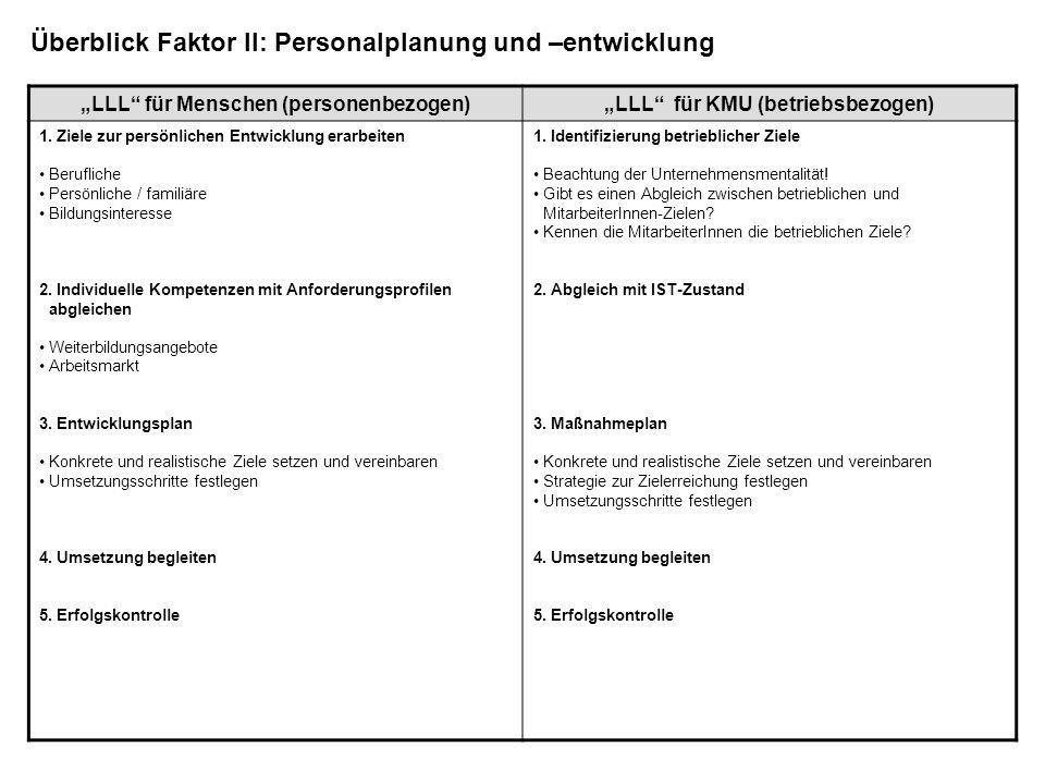 LLL für Menschen (personenbezogen)LLL für KMU (betriebsbezogen) Deutsch am Arbeitsplatz – bedarfsorientierter Deutschunterricht im Betrieb Entwicklung der kommunikativen Kompetenzen von Beschäftigten in KMU zur besseren Bewältigung von Arbeitsabläufen und sprachlichen Anforderungen am ArbeitsplatzDeutsch am Arbeitsplatz – bedarfsorientierter Deutschunterricht im Betrieb Seminar Arbeitszeitmodelle Steigerung der Effektivität und Produktivität in UnternehmenSeminar Arbeitszeitmodelle Jobfit - Programm für betriebliches Gesundheitsmanagement und Führungskultur Verbesserung der Gesundheitssituation von Beschäftigten und Steigerung der Produktivität und Wirtschaftlichkeit von KMUJobfit - Programm für betriebliches Gesundheitsmanagement und Führungskultur Fit for Job - Zurück in die Arbeitswelt Integration in den 1.