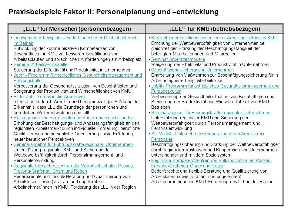 BeispielnameFilmfestival Zukunft der Arbeit ZielÜber ausgewählte Filme mit Begleitveranstaltungen für Themen rund um das Thema Zukunft der Arbeit sensibilisieren ZielgruppeMultiplikatoren, Betriebe, Arbeits- und kommunale Verwaltung, Beschäftigte, Arbeitslose Branchealle Zugeordnete Kriterien Faktor I Sensibilisierung, Kriterium 2 Überzeugung (person- und betriebsbezogen) BeschreibungZielsetzung Das Passauer Filmfestival hatte sich unter dem Motto Die Zukunft der Arbeit zum Ziel gesetzt, über das Medium Film nicht nur die Probleme, Schwierigkeiten und Anforderungen auf dem Arbeitsmarkt zu thematisieren, sondern auch erfolgreiche Wege und Ansätze stärker in das Bewusstsein der Verantwortlichen und der Bevölkerung zu verankern.