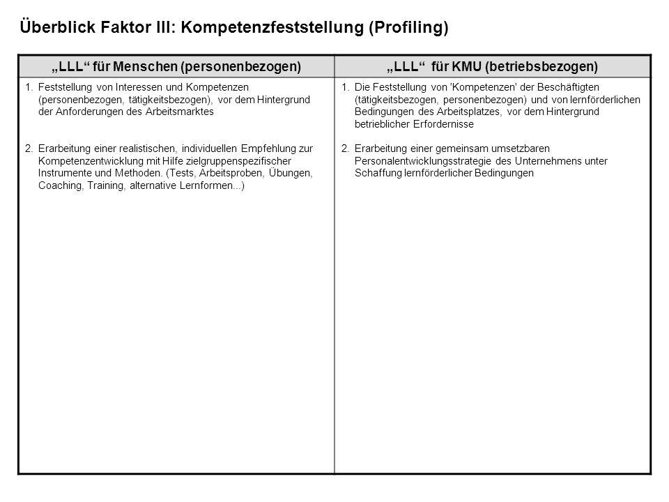 LLL für Menschen (personenbezogen)LLL für KMU (betriebsbezogen) 1.Feststellung von Interessen und Kompetenzen (personenbezogen, tätigkeitsbezogen), vo
