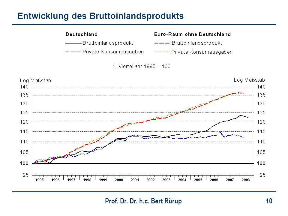 Prof. Dr. Dr. h.c. Bert Rürup 10 Entwicklung des Bruttoinlandsprodukts